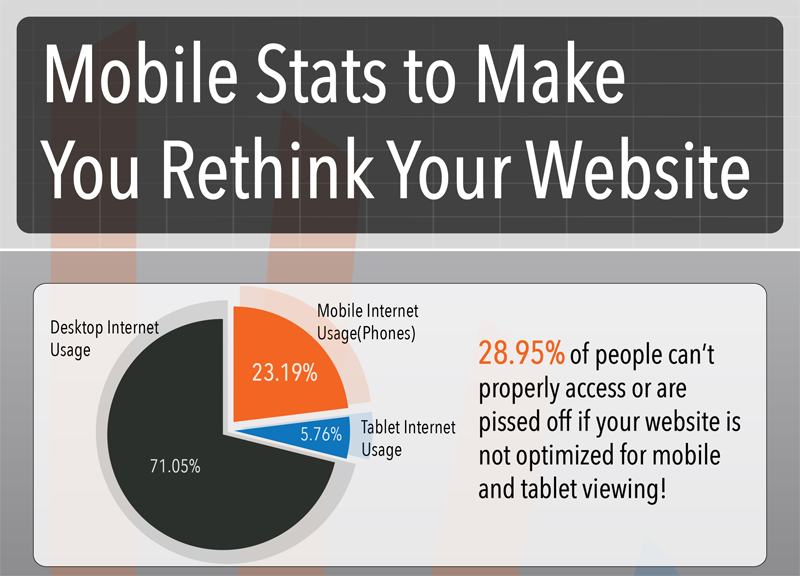 Mobile Stats That Will Make You Rethink Your Website